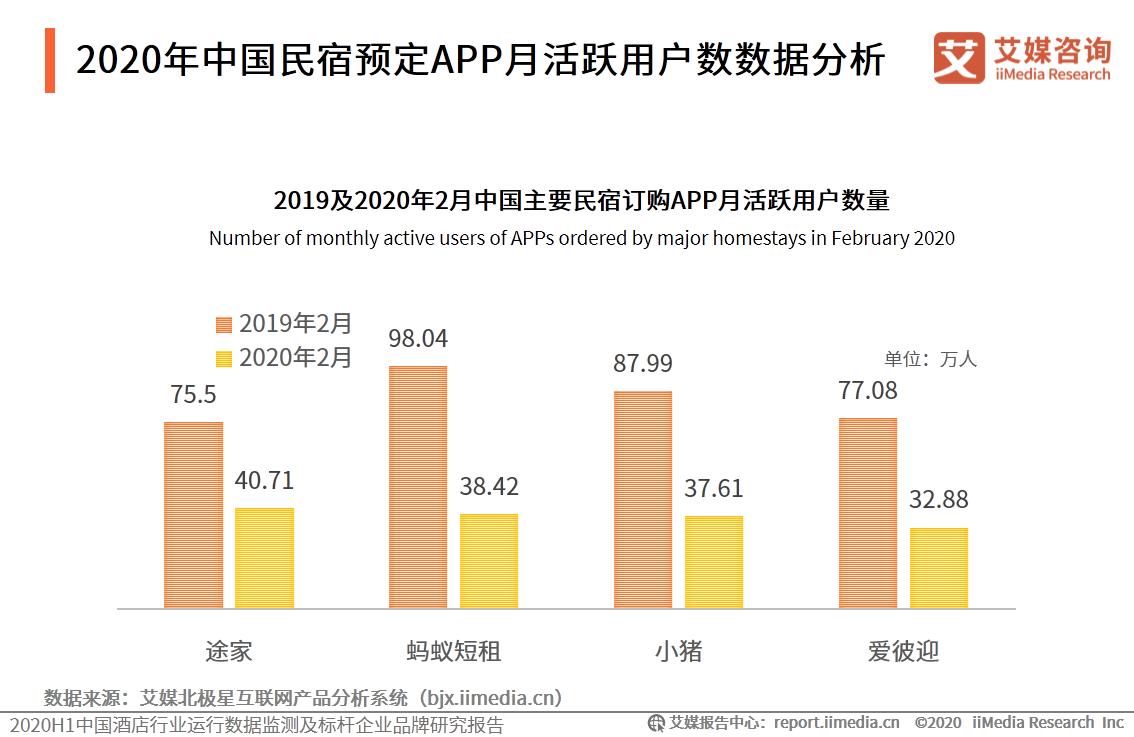 2020年中国民宿预定APP月活跃用户数数据分析