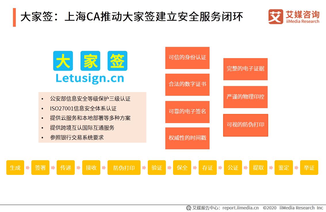 大家签:上海CA推动大家签建立安全服务闭环