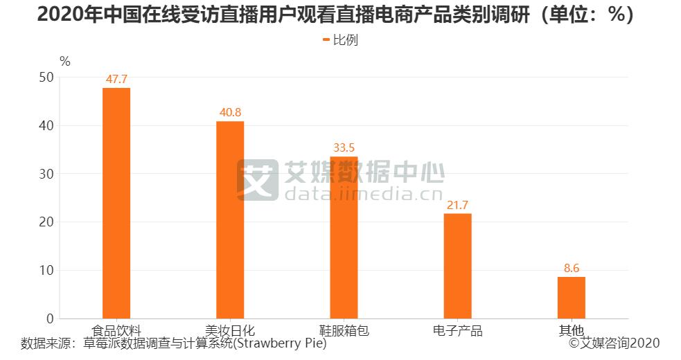 2020年中国在线受访直播用户观看直播电商产品类别调研(单位:%)