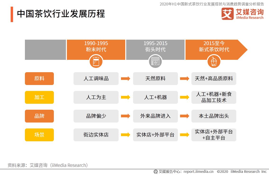 中国茶饮行业发展历程