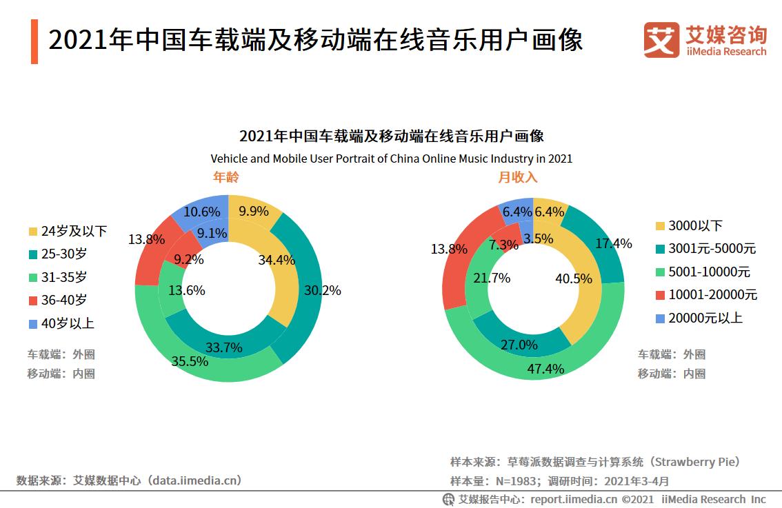 2021年中国车载端及移动端在线音乐用户画像