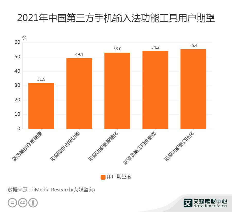 2021年中国第三方手机输入法功能工具用户期望