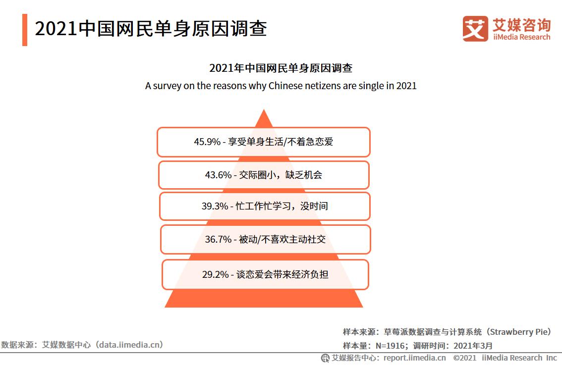 2021中国网民单身原因调查