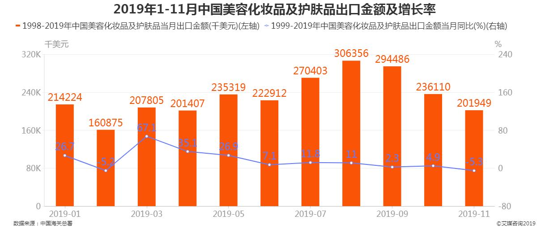 2019年1-11月中国化妆品及护肤品出口金额及增长率