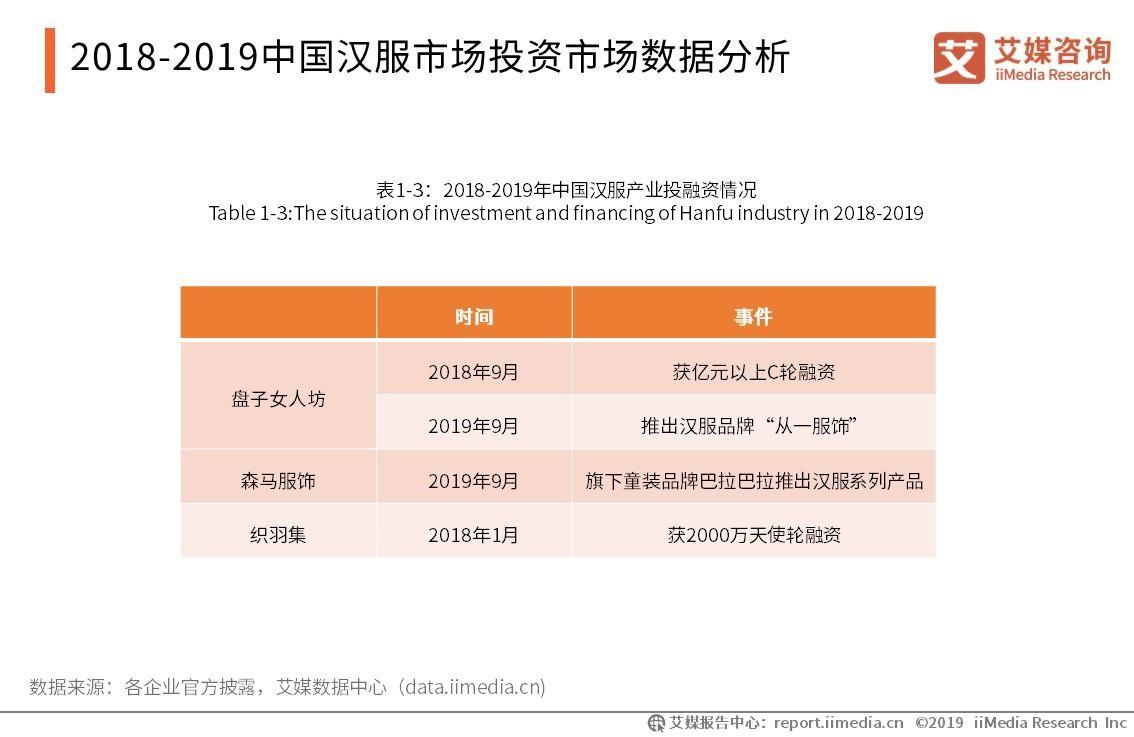 中国汉服市场投资数据分析