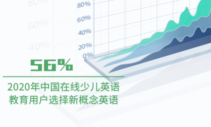 在线教育行业数据分析:2020年中国56%在线少儿英语教育用户选择新概念英语