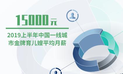 母婴行业数据分析:2019上半年中国一线城市金牌育儿嫂平均月薪达到15000元