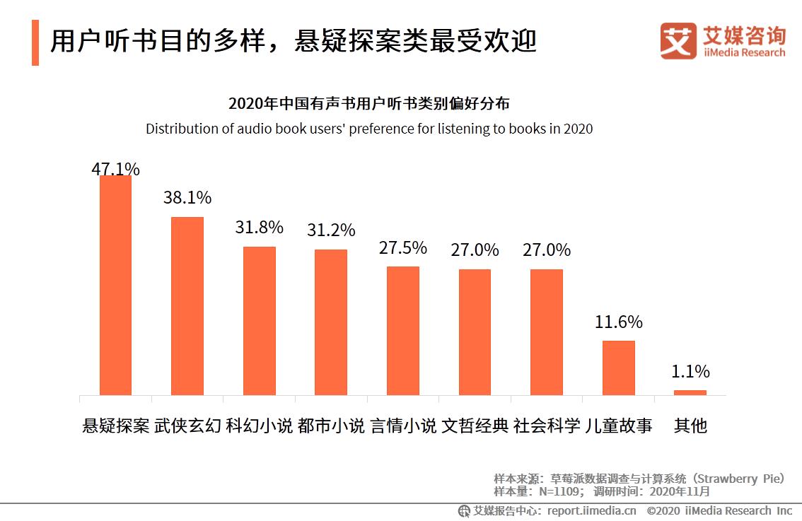 2020年中国38.1%用户最爱收听武侠玄幻类有声书