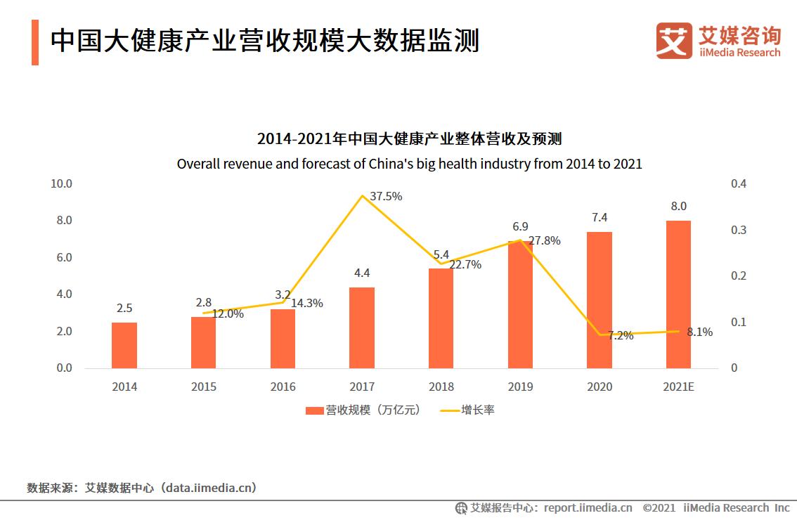 2021年中国大健康产业营收规模将达8万亿元