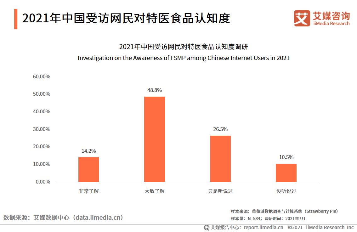 2021年中国受访网民对特医食品认知度
