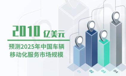 汽车行业数据分析:预测2025年中国车辆移动化服务市场规模为2010亿美元