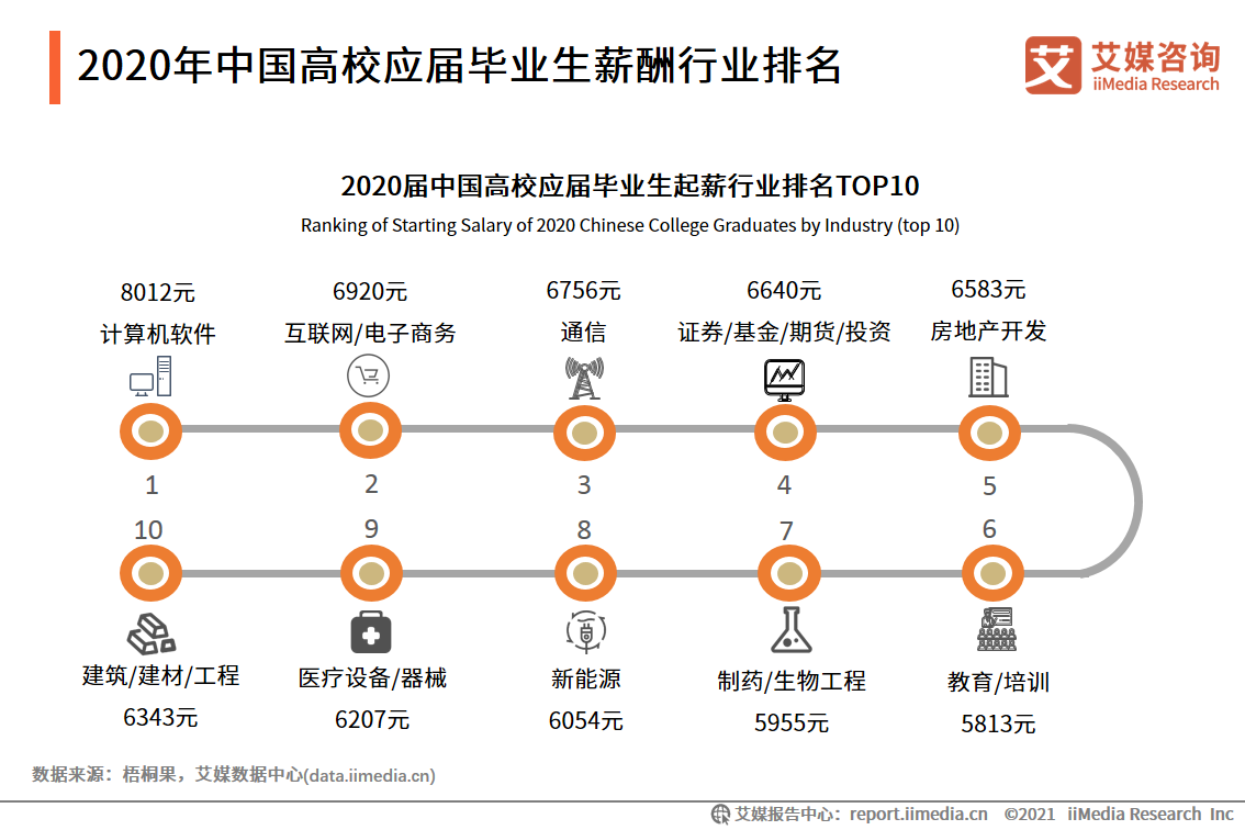 2020年中国高校应届毕业生薪酬行业排名