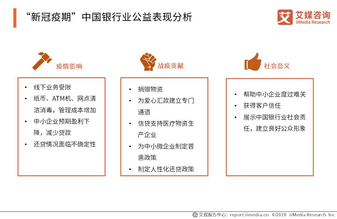 """""""新冠疫期""""中国银行业公益表现分析"""