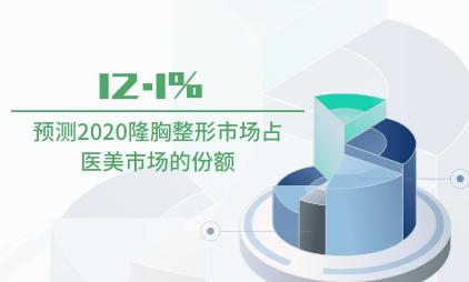 整形行业数据分析:预测2020隆胸整形市场占医美市场份额为12.1%