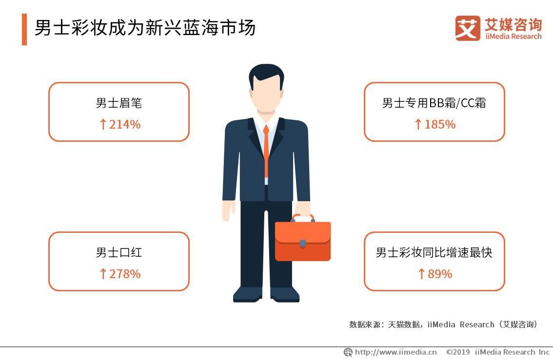 文具不好賣?晨光涉足化妝品市場,中國化妝品電商行業還將有何新機遇?