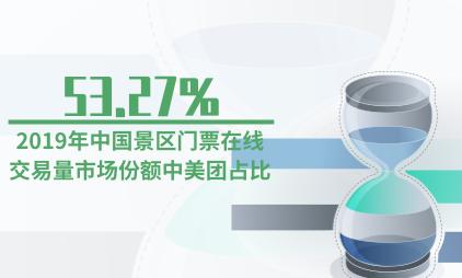 旅游行业数据分析:2019年中国景区门票在线交易量市场份额中美团占比53.27%