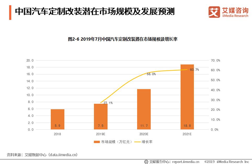 汽车定制改装产业报告:2020年潜在市场规模将破10万亿,用户需求仍有待挖掘