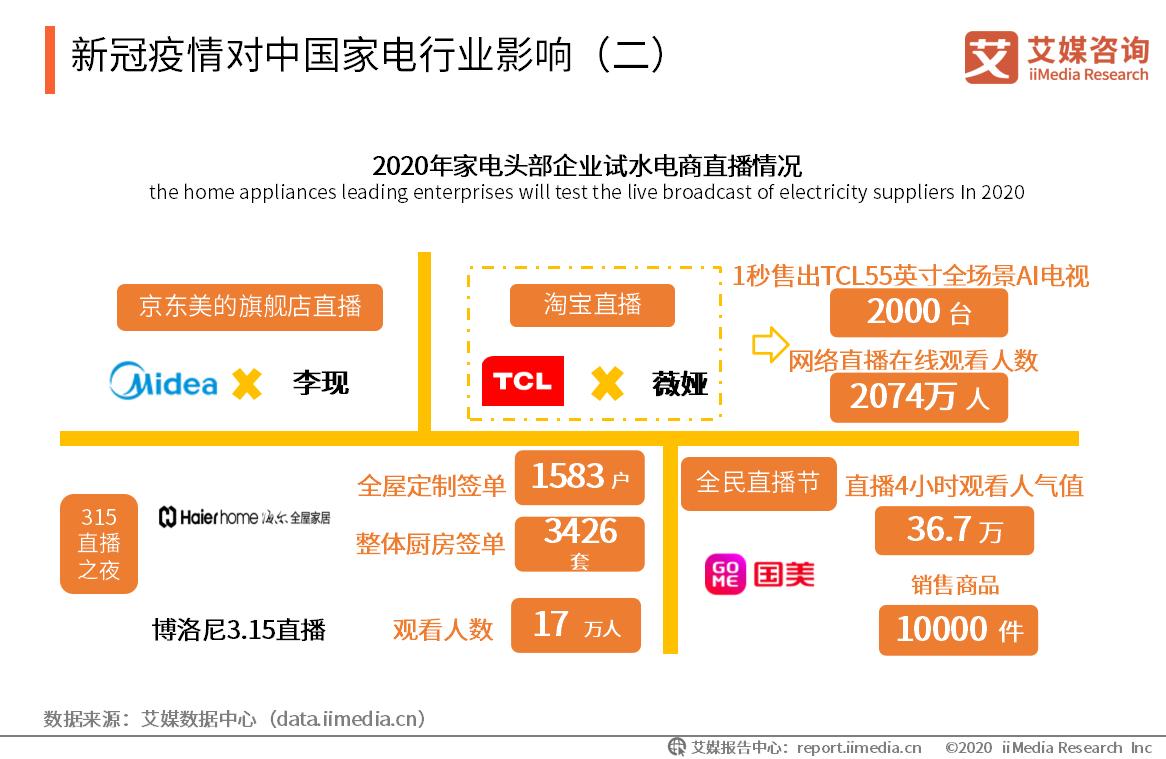 新冠疫情对中国家电行业影响(二)