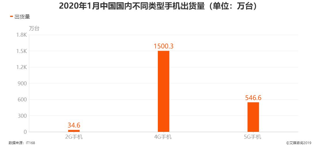 2020年1月中国国内不同类型手机出货量
