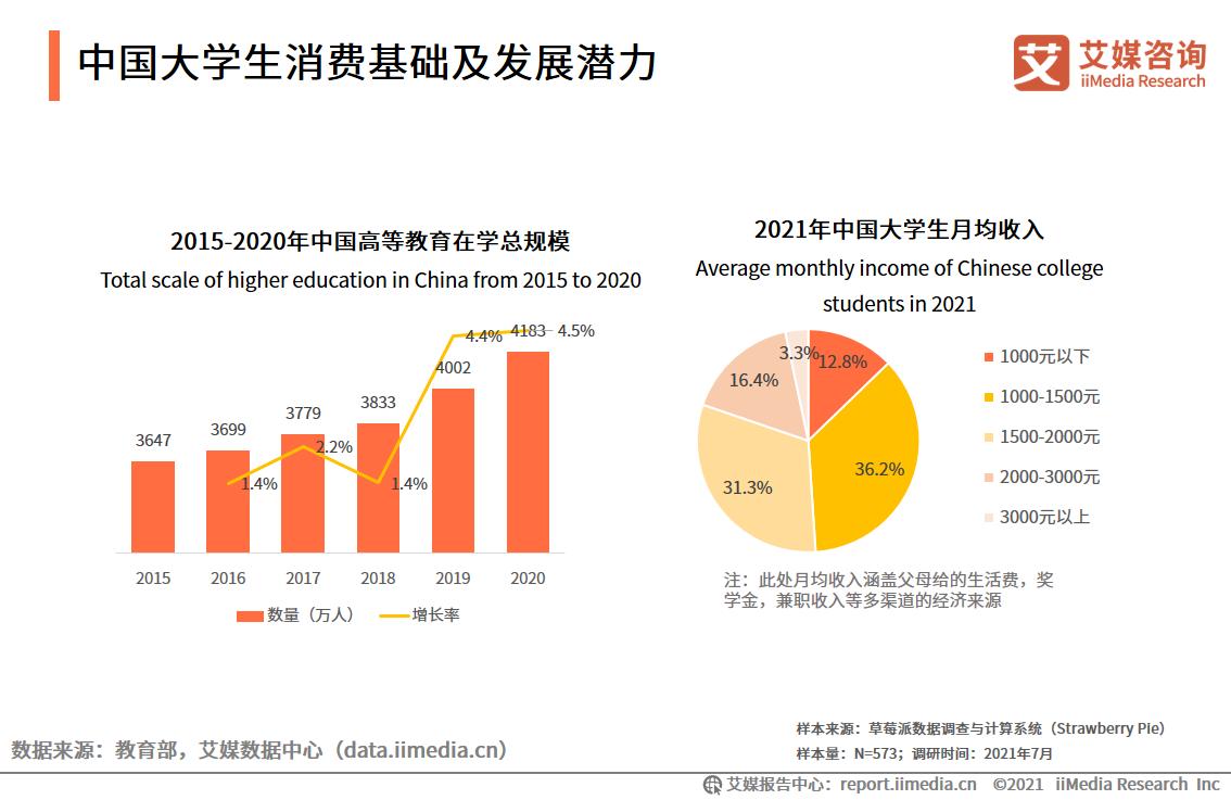 中国大学生消费基础及发展潜力