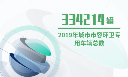 中国垃圾分类行业数据分析:2019年城市市容环卫专用车辆总数预计突破30万辆