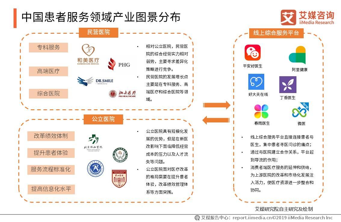中国患者服务领域产业图景分布
