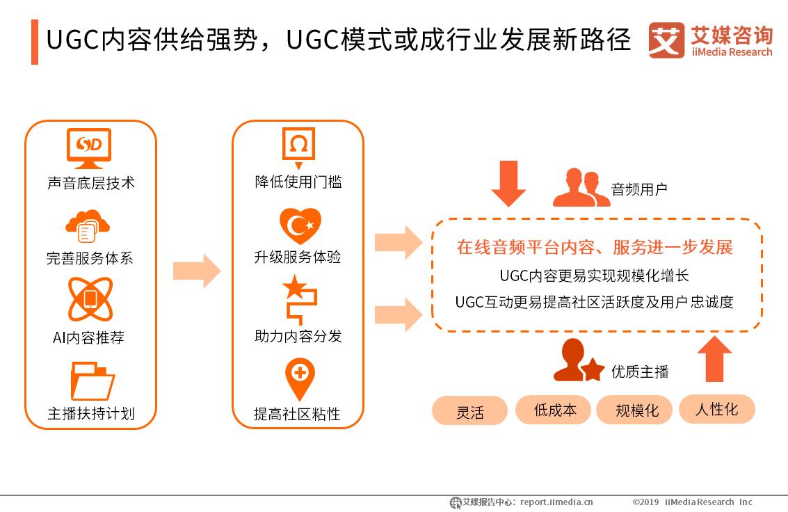 UGC内容供给强势,UGC模式或成行业发展新路径