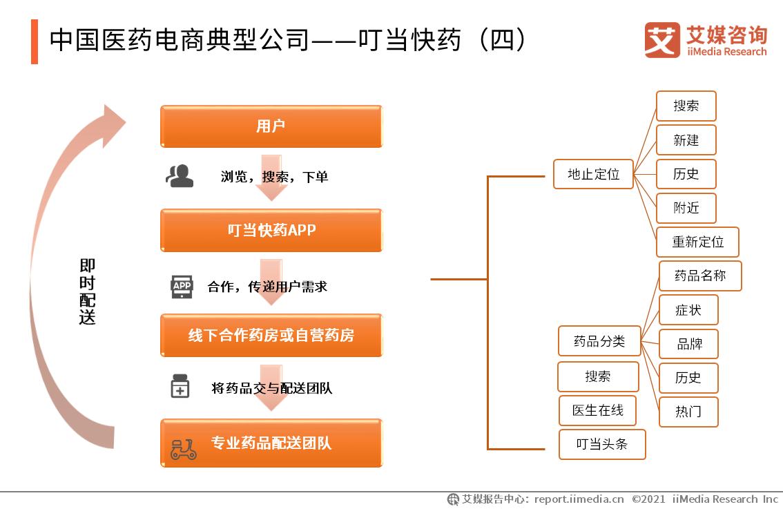 中国医药电商典型公司——叮当快药(四)