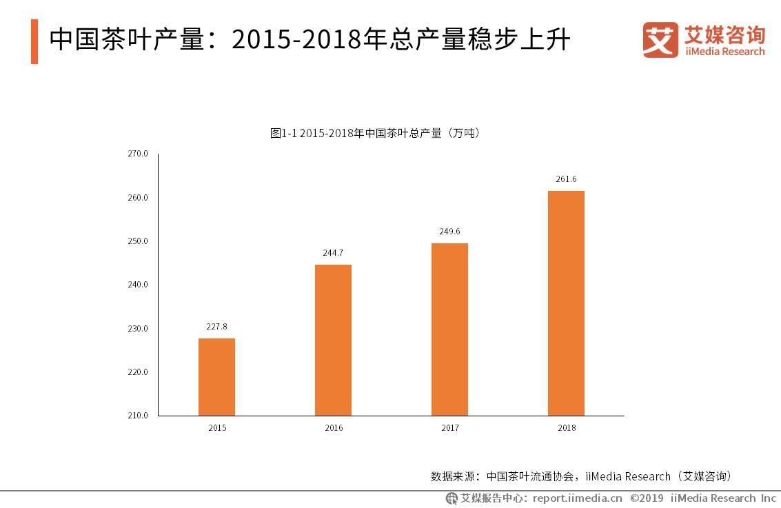 解析2019年中国茶行业的现状和发展机遇
