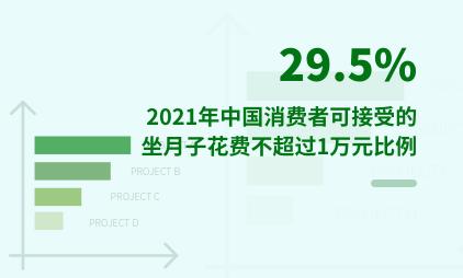 月子中心行业数据分析:2021年中国29.5%消费者可接受的坐月子花费不超过1万元
