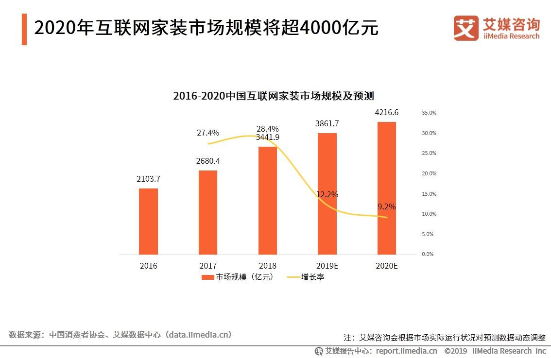 2020年互联网家装市场规模将超4000亿元-艾媒咨询
