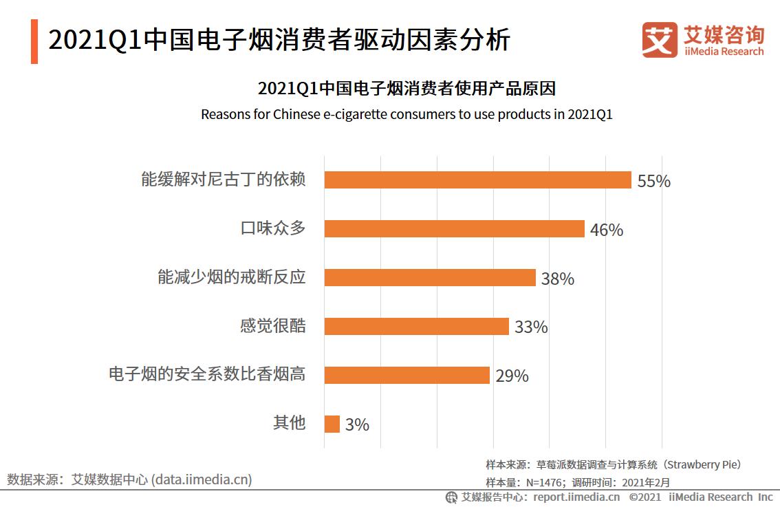 2021Q1中国电子烟消费者驱动因素分析