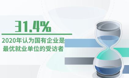 就业创业数据分析:2020年31.4%的受访者认为国有企业是最优就业单位