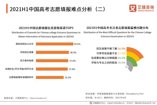 2021H1中国高考志愿填报难点分析