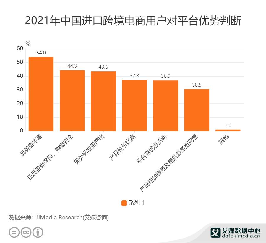 2021年中国进口跨境电商用户对平台优势判断