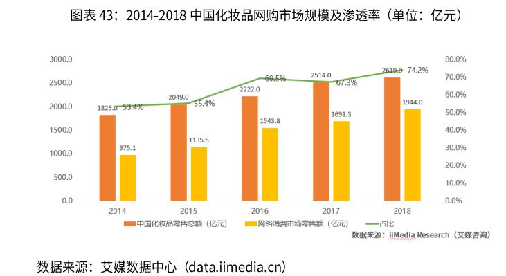 中国化妆品网购市场规模-艾媒咨询