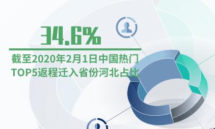 交通行业数据分析:截至2020年2月1日中国热门TOP5返程迁入省份河北省占比34.6%