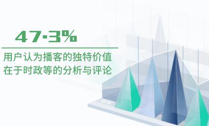 在线音频行业数据分析:2020上半年47.3%用户认为播客的独特价值在于时政等的分析与评论