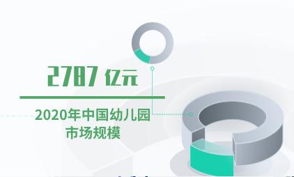 幼教行业数据分析:2020年中国幼儿园市场规模预计将达2787亿元