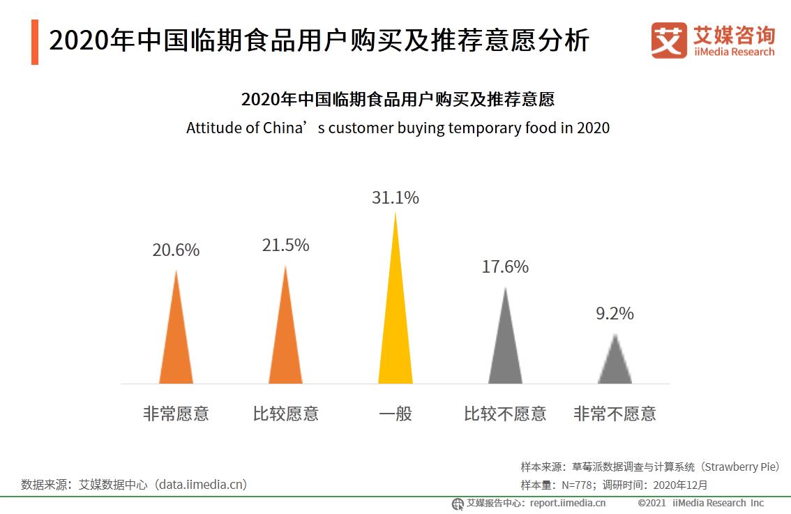2020年中国临期食品用户购买及推荐意愿分析