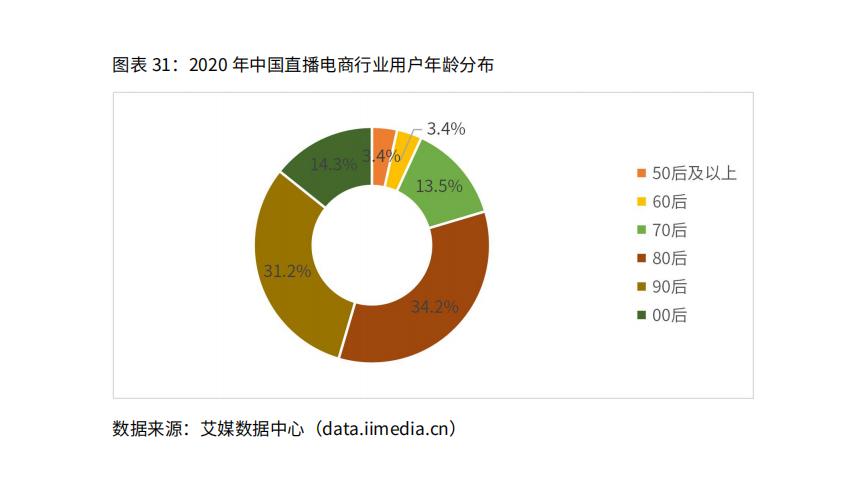 2020年中国直播电商行业用户年龄分布