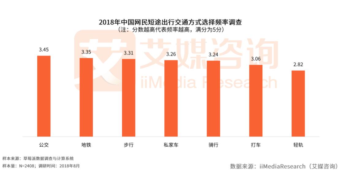 中国智慧交通专题报告:公交地铁成市民出行首选,北京智慧交通建设最发达