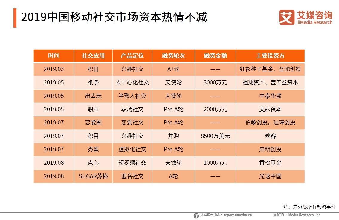 2019中国移动社交市场资本热情不减
