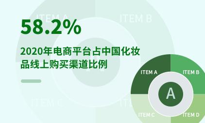 化妆品行业数据分析:2020年电商平台占中国化妆品线上购买渠道58.2%