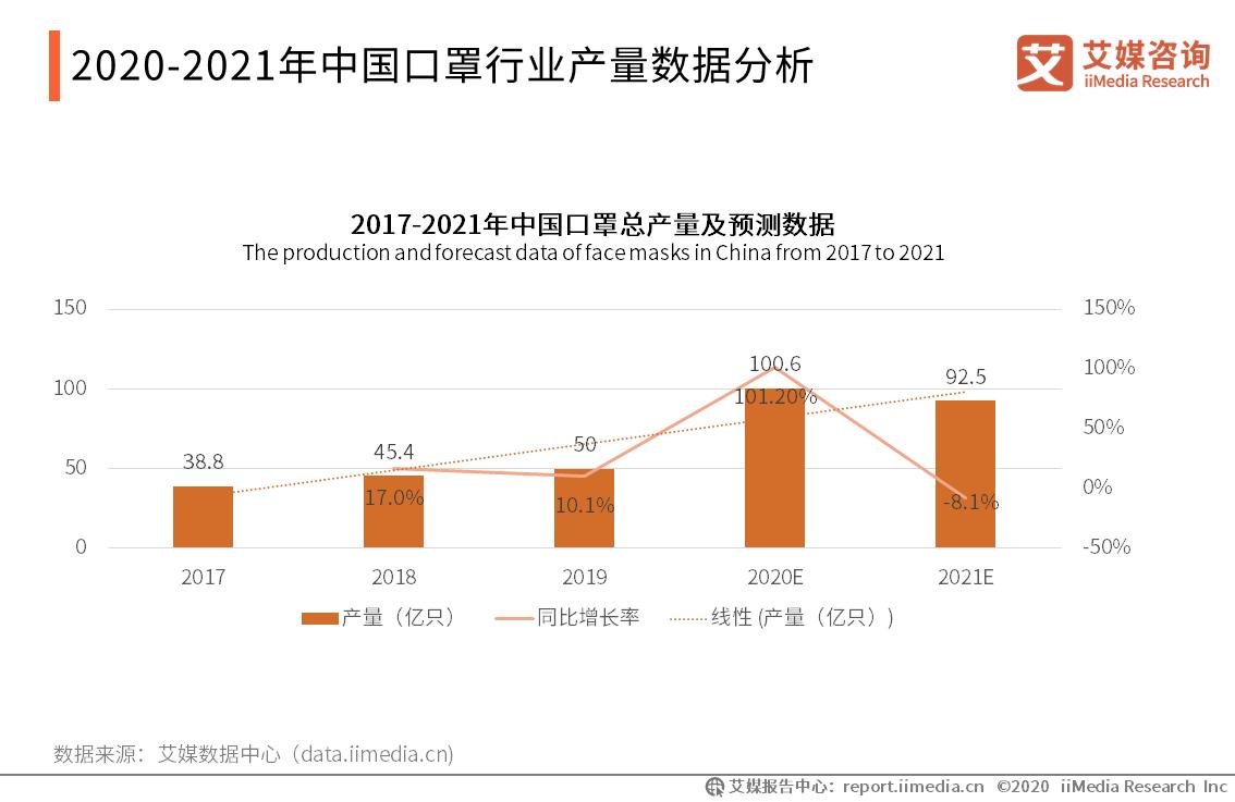 2020-2021年中国口罩行业产量数据分析