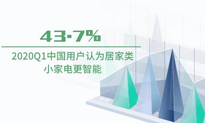 智能小家电行业数据分析:2020Q1中国43.7%用户认为居家类小家电更智能