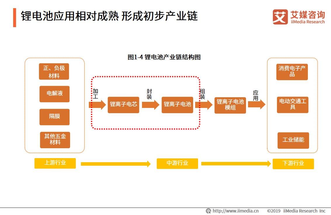 锂电池应用相对成熟 形成初步产业链