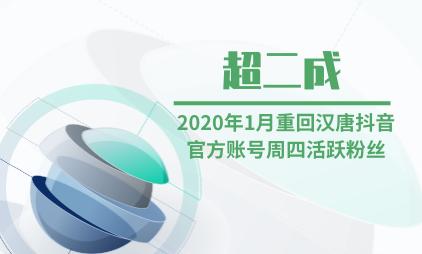 汉服行业数据分析:2020年1月重回汉唐抖音官方账号周四活跃粉丝超二成