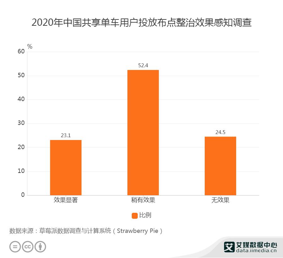 2020年中国75.5%的受访共享单车用户认为投放布点整治带来了一定的效果