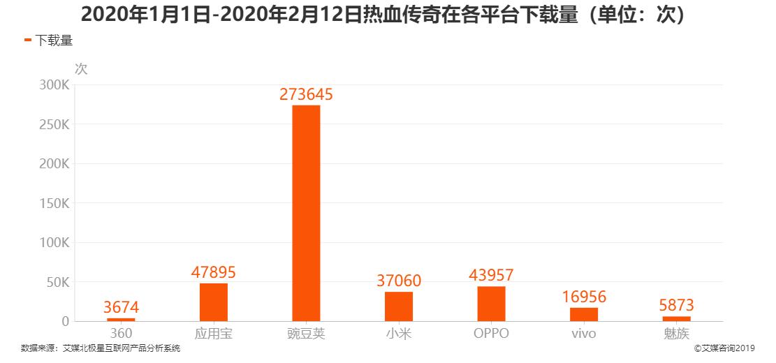 2020年1月1日-2020年2月12日热血传奇在各平台下载量